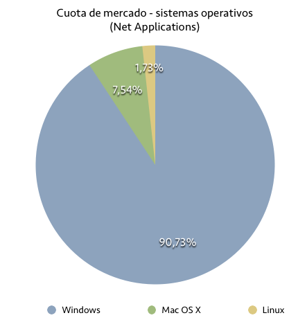 Net Applications: Windows 8 y 8.1 superan el 10% del mercado, XP cae por debajo del 30%