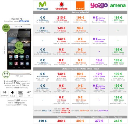 Comparativa Precios Huawei P8