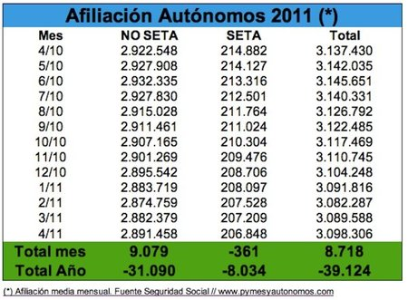 El mes de abril contabiliza un aumento de 8.718 autónomos en la Seguridad Social