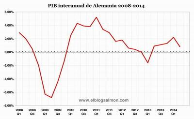 Contracción de Alemania acelera el retorno de Europa a nueva recesión