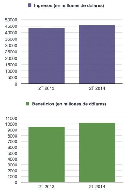 apple ingresos beneficios anuales gráfico