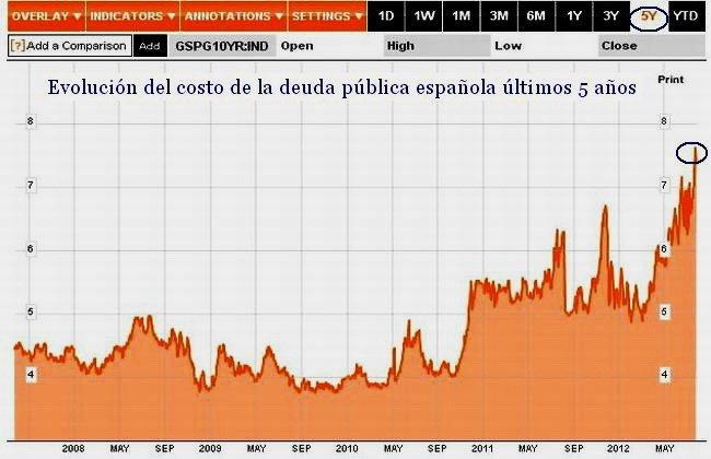 Costo deuda pública española últimos 5 años