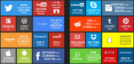 """Así es cómo """"perdemos"""" el tiempo en internet en tiempo real"""
