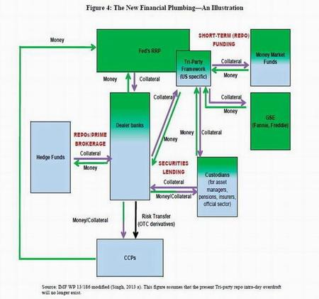 FMI propone un plan de fontanería financiera para vigilar los flujos de dinero