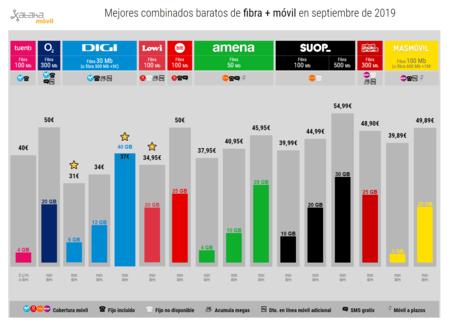 Mejores Combinados Baratos De Fibra Movil En Septiembre De 2019