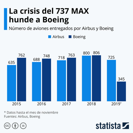 Statista Boineg Airbus Deliveries