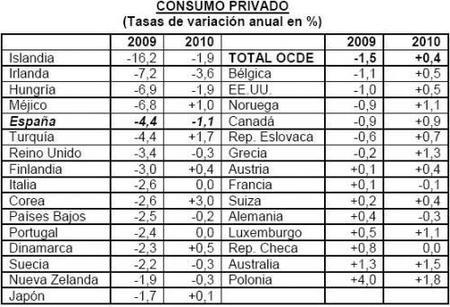 Consumo español baja por encima de la media