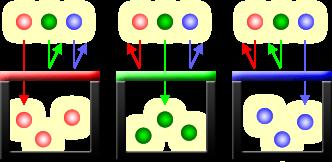 Fotositos de un sensor, cada uno con un filtro específico para rechazar dos tercios del espectro de luz blanca