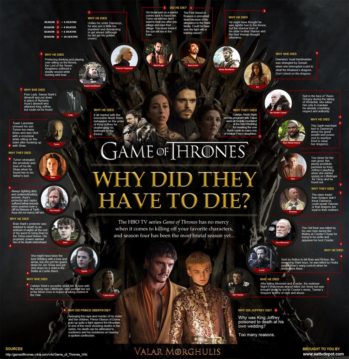 Los motivos de las muertes de \'Juego de Tronos\', la imagen de la semana