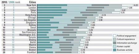 Las ciudades más Globales de 2010