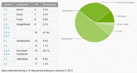 Jelly Bean ya está en un 10% de los dispositivos Android