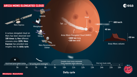Profile Of The Arsia Mons Elongated Cloud Article