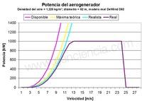 ¿Cuánta potencia desarrolla un aerogenerador? (y II)