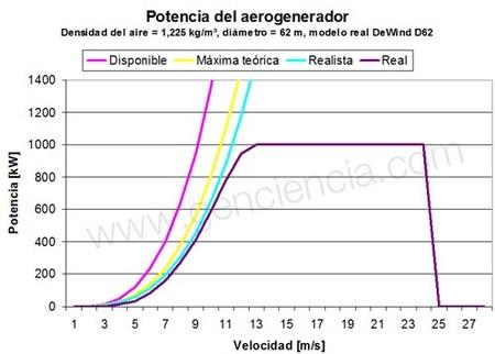 Gráfica de la potencia de un aerogenerador