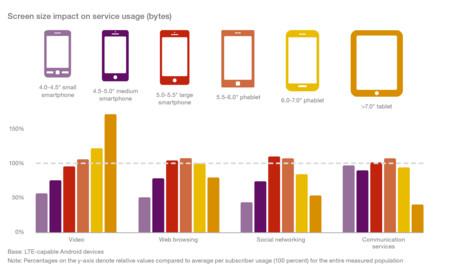 Ericsson Mobility Report June 2015 26 Tamano Importa