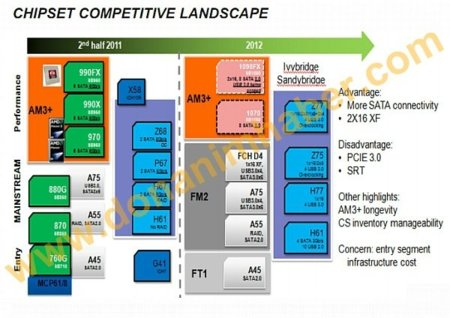 AMD Future chipsets