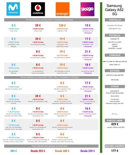 Comparativa Precios A Plazos Del Samsung Galaxy A52 5g Con Tarifas Movistar Vodafone Orange Y Yoigo