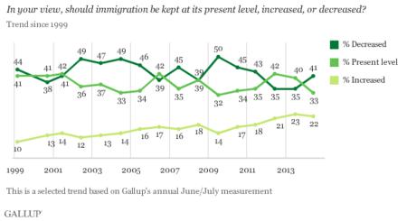 Gallup Inmigracion I