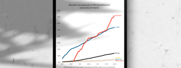 El futuro cercano se parece mucho a Gibraltar: el Peñón ya ha superado el 70% de vacunados y empieza la desescalada para volver a la verdadera normalidad
