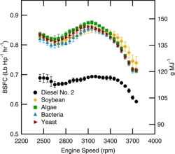 Gráfica de consumo biodiésel-diésel