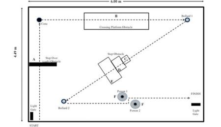 Plano del escenario simulado