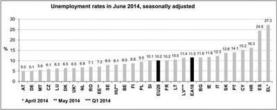 El desempleo español a junio del 2014 sigue altísimo
