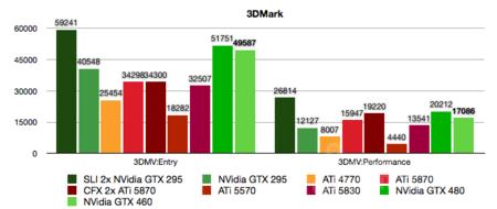 nvidia-gtx-460-3dm1.png