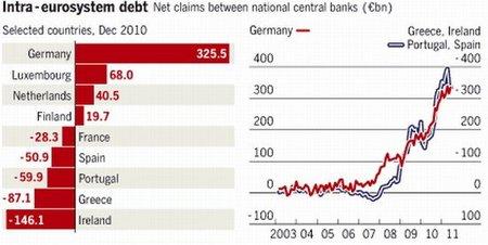 El derrumbe del esquema ponzi europeo y el golpe de la oligarquía financiera