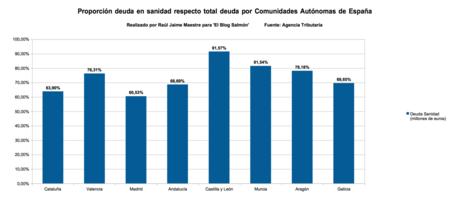 Proporcion Sanidad Respecto Total Deuda Comunidades Autonomas