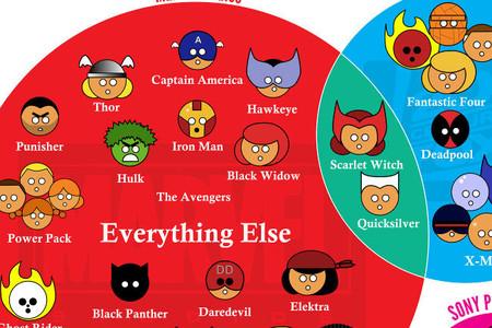 Los derechos de los personajes Marvel, la imagen de la semana
