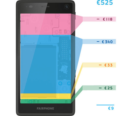 ¿Qué cuesta fabricar un teléfono? El caso del Fairphone 2