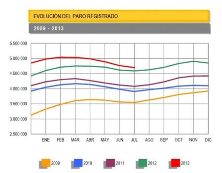 El paro baja en julio, pero sigue habiendo subida interanual