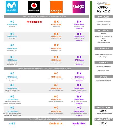 Comparativa Precios A Plazos Del Oppo Reno2 Z Con Movistar Orange Y Yoigo