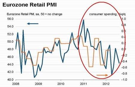 Planes de austeridad hunden las ventas en Europa según indice Markit