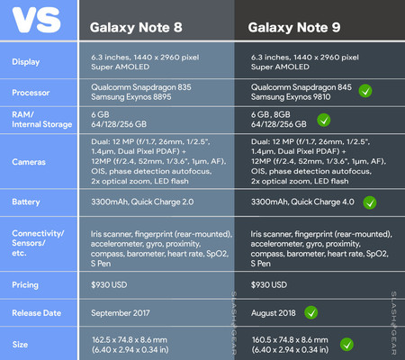 Specs Note 9 vs Note 8