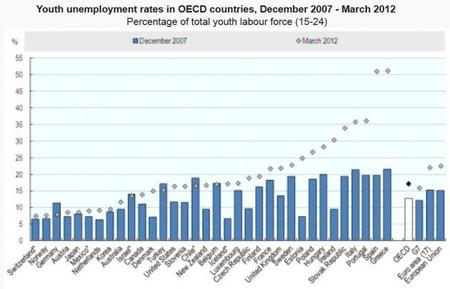 La OCDE habla del bajo empleo juvenil y propone medidas
