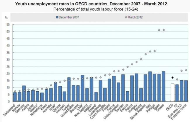 oecd-youth-employment-may-2012.jpg