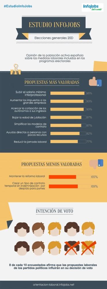 Encuesta Infojobs 20d Espana 1