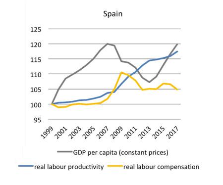 Espana Devaluacion Salarial