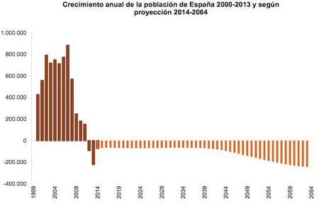 Crecimiento Anual De Población
