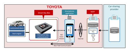 Funcionamiento Smart Key Box