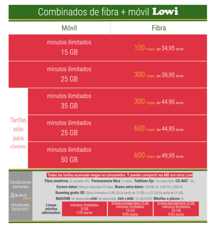 Nuevos Combinados De Fibra Y Movil Lowi En Febrero De 2021
