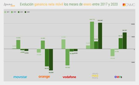 Evolucion Ganancia Neta Movil Los Meses De Enero Entre 2017 Y 2020