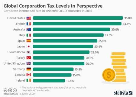Chartoftheday 5594 Global Corporation Tax Levels In Perspective N