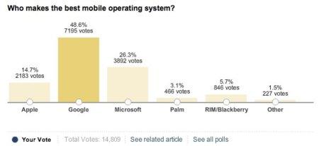Android mejor sistema operativo según los lectores de WSJ