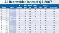 Los países líderes en inversiones medio ambientales