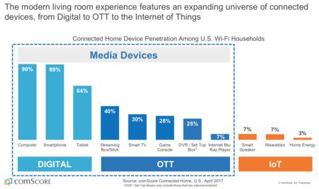 dispositivos en el hogar