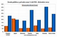 Un mapa interactivo con la deuda pública y privada que despeja muchas dudas