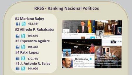 Los políticos españoles y extranjeros más populares en las redes sociales, infografía