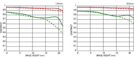 MTF - Sigma 120-300mm f/2.8 DG OS HSM S